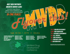 Meet new partners, unearth hidden gems at the Midwest Drug Development Conference in Omaha, Nebraska, Sept. 30-Oct. 1, 2019. Seventeen major Midwest medical research institutions with their best and brightest technologies will be in one place, including Cincinnati Children's Hospital, Mayo Clinic, Colorado, Iowa, Kansas State, Purdue, Notre Dame, Ohio State, Kansas, Kentucky, Missouri, Nebraska, Oklahoma, South Dakota, Toledo and Wisconsin (WARF). Those institutions accounted for (according to 2017 AUTM data): $6.65 billion in research 2,815 new inventions 950 licensing agreements 768 U.S. patents 153 new products 117 startups formed 25 blockbusters (licensing agreements worth $1 million or more)